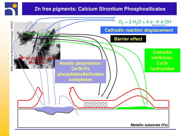 Zn free pigments: Calcium Strontium Phosphosilicates