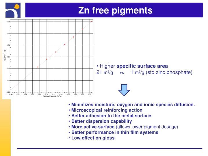 Zn free