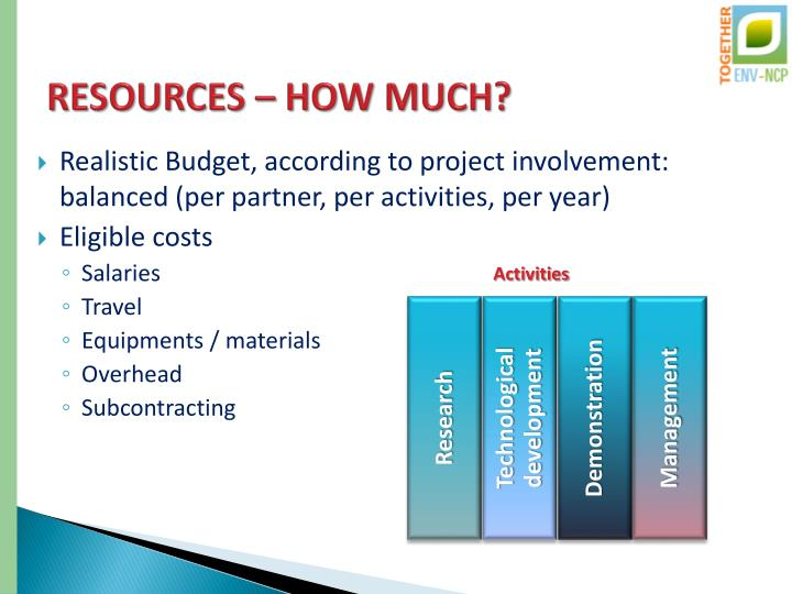 RESOURCES – HOW MUCH?