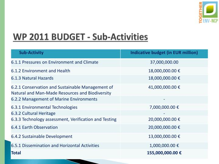 WP 2011 BUDGET - Sub-Activities