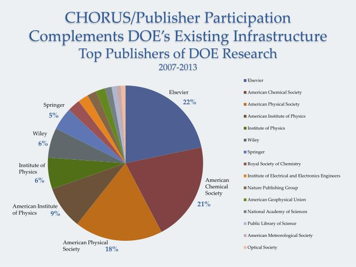 CHORUS/Publisher Participation
