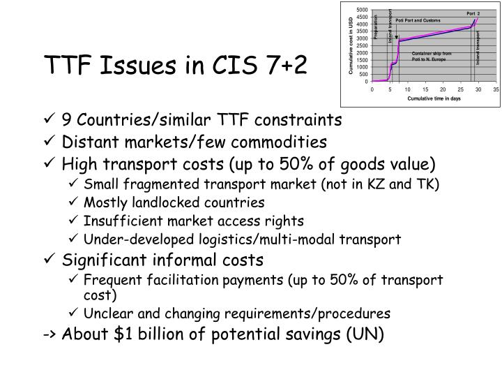 TTF Issues in CIS 7+2