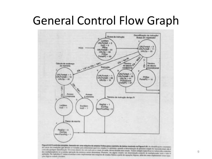 General Control Flow Graph