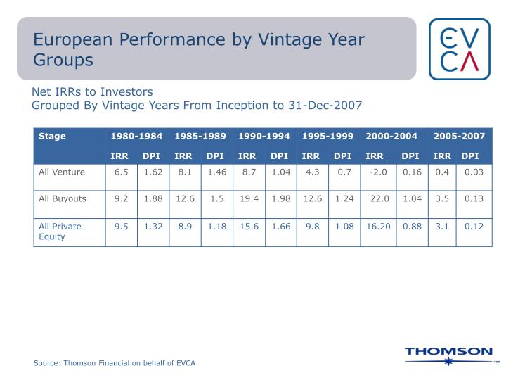 European Performance by Vintage Year Groups
