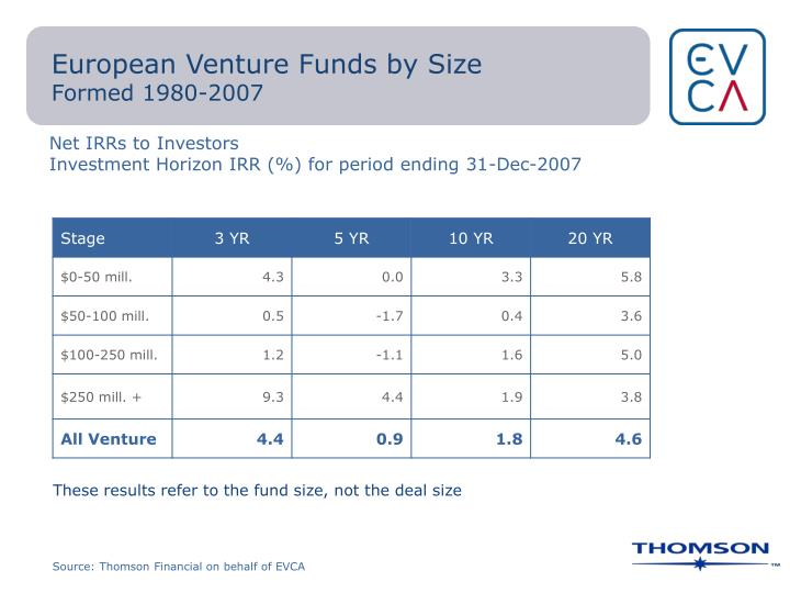 European Venture Funds by Size