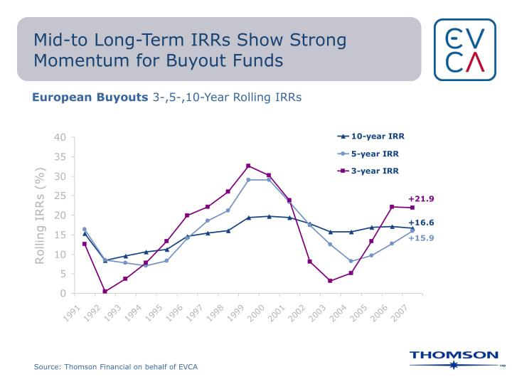 Mid-to Long-Term IRRs Show Strong Momentum for Buyout Funds