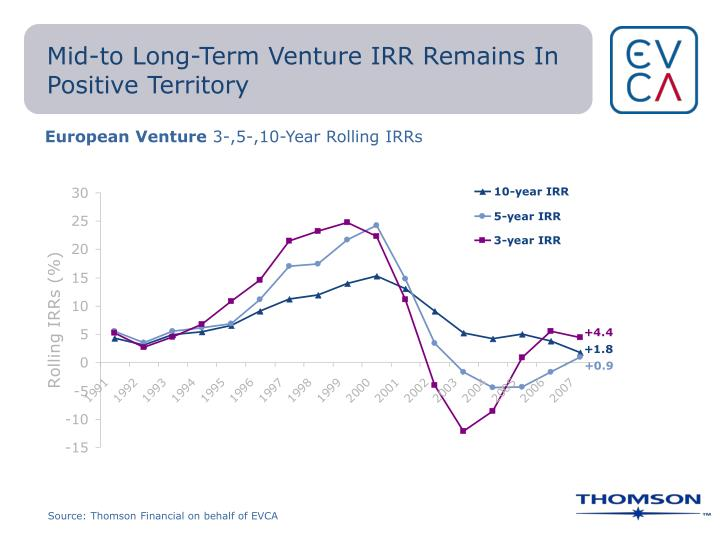 Mid-to Long-Term Venture IRR Remains In Positive Territory