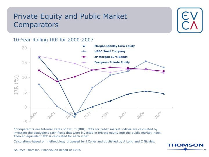 Private Equity and Public Market Comparators