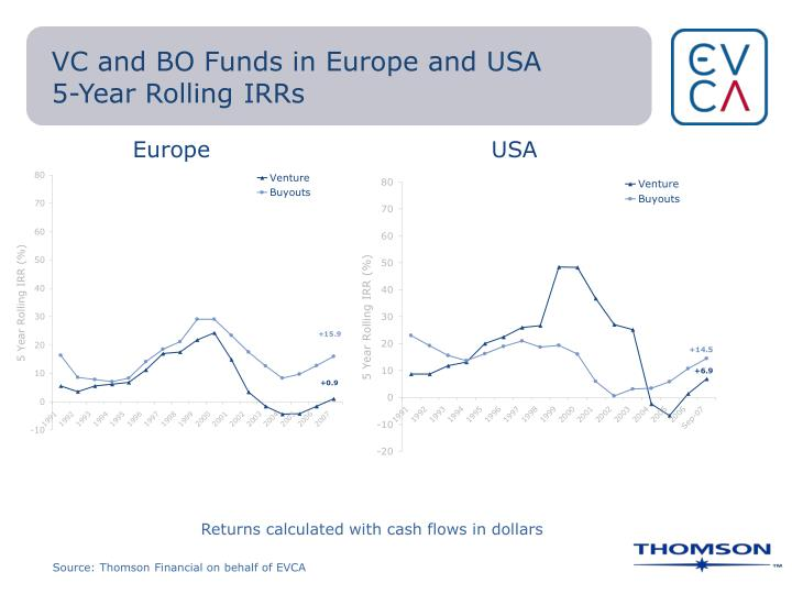 VC and BO Funds in Europe and USA