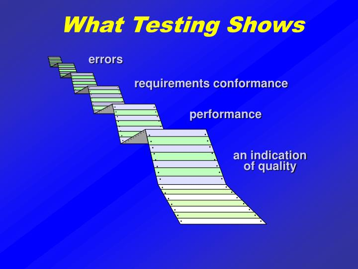 What Testing Shows