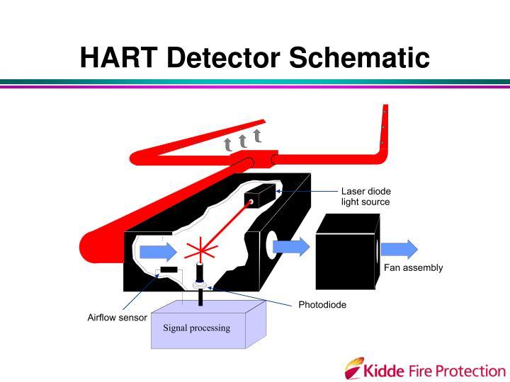 HART Detector Schematic