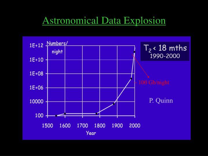Astronomical Data Explosion