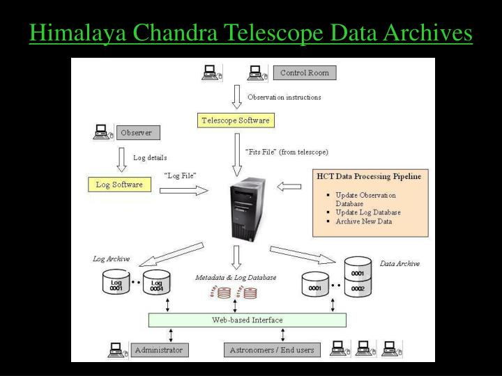 Himalaya Chandra Telescope Data Archives