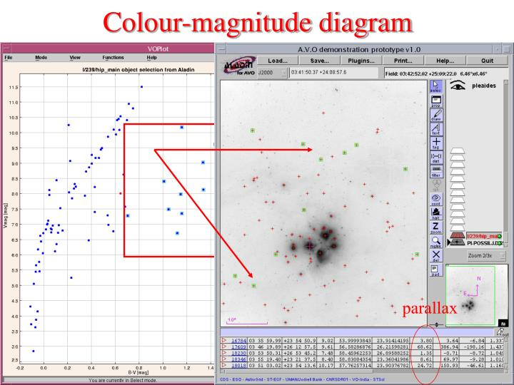 Colour-magnitude diagram