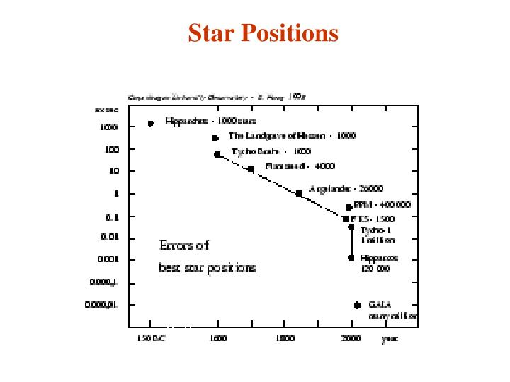 Star Positions