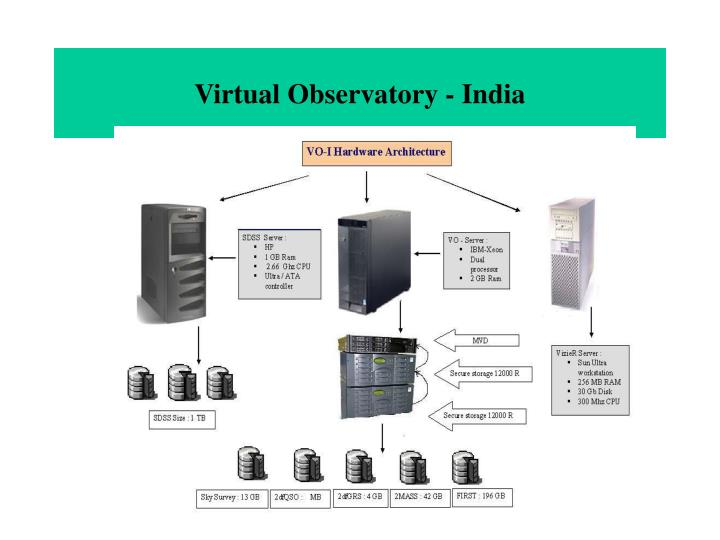 Virtual Observatory - India