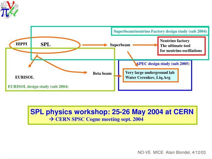 Superbeam/neutrino Factory design study (sub 2004)