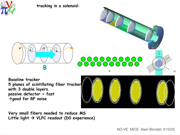 tracking in a solenoid: