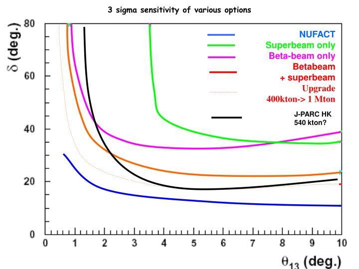 3 sigma sensitivity of various options