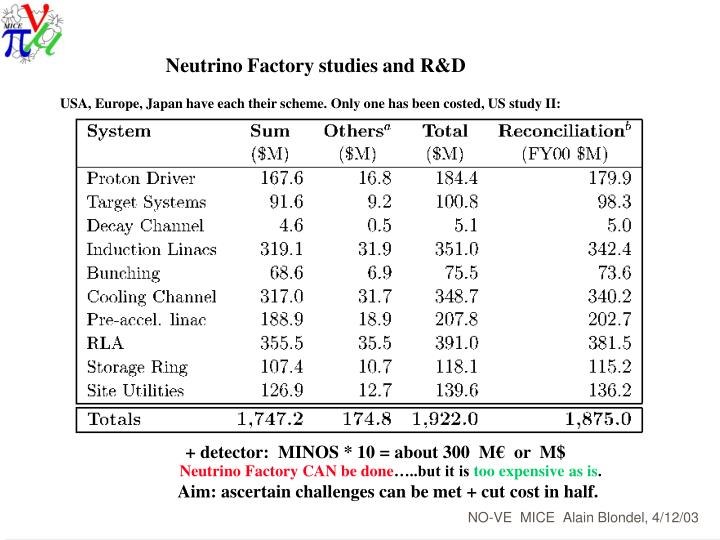 Neutrino Factory studies and R&D