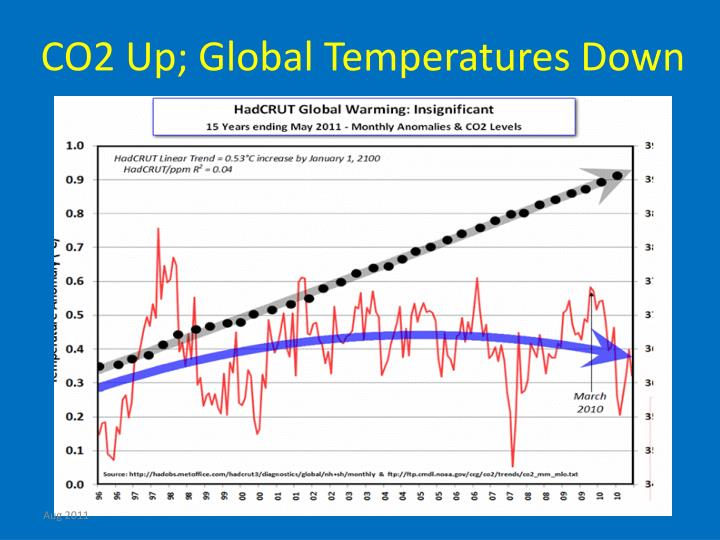 CO2 Up; Global Temperatures Down