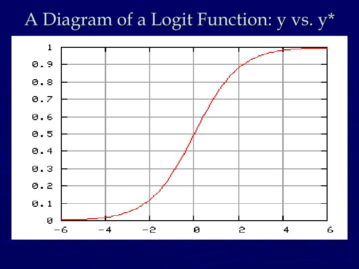 A Diagram of a Logit Function: y vs. y*