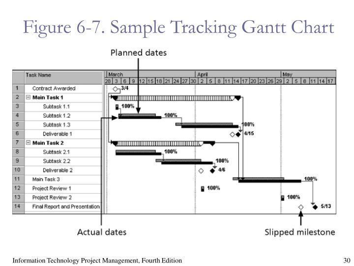 Figure 6-7. Sample Tracking Gantt Chart