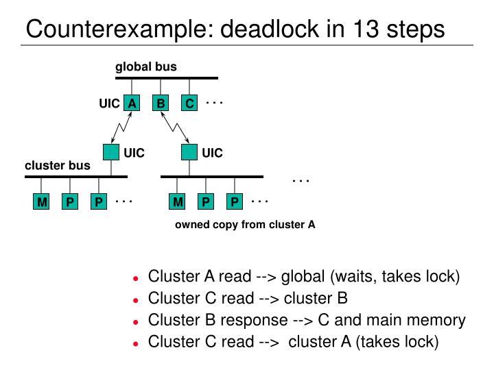 Counterexample: deadlock in 13 steps
