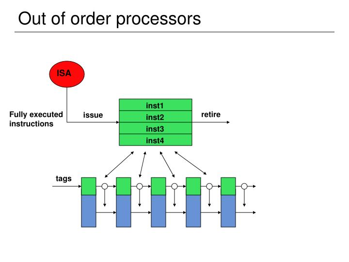 Out of order processors