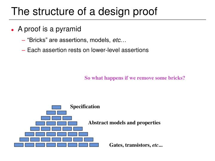 The structure of a design proof