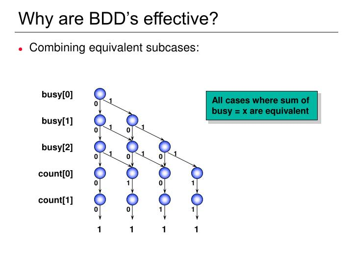 Why are BDD's effective?