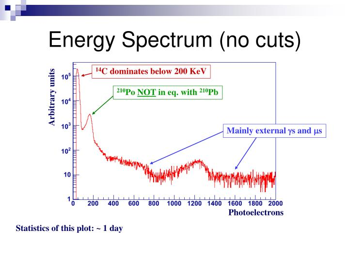 Energy Spectrum (no cuts)