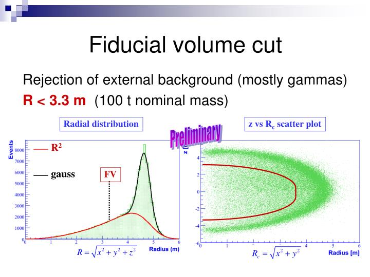 Fiducial volume cut