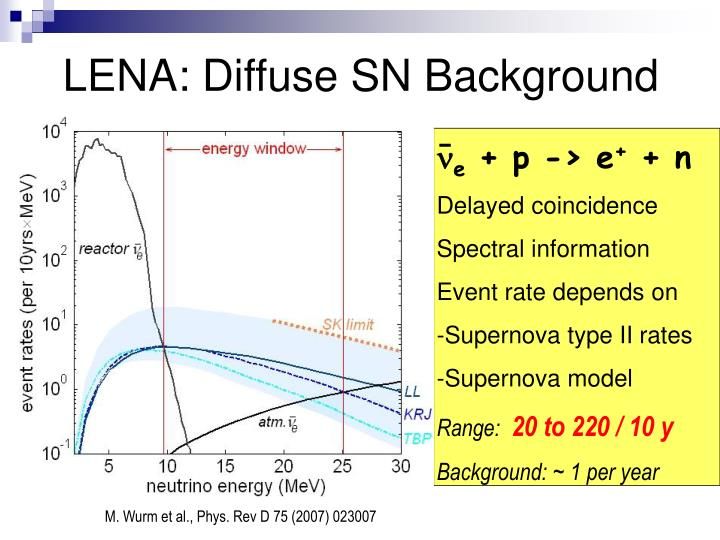 LENA: Diffuse SN Background