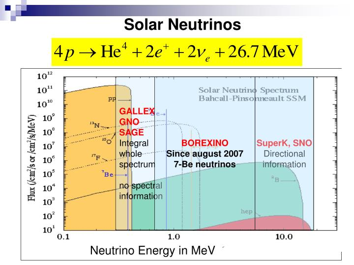 Neutrino Energy in MeV