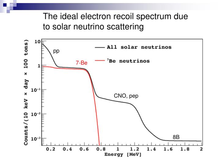 The ideal electron recoil spectrum due to solar neutrino scattering