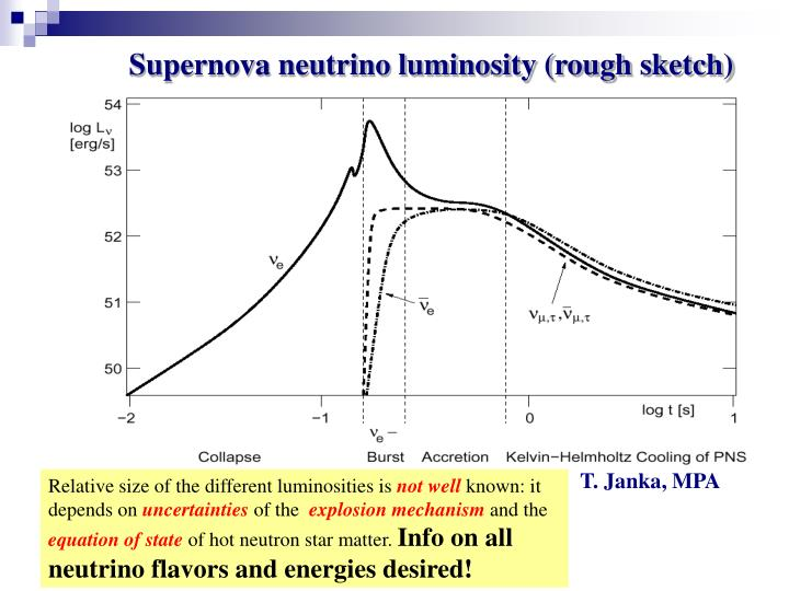 Supernova neutrino luminosity (rough sketch)