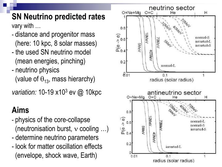 SN Neutrino predicted rates