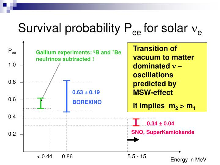 Survival probability P