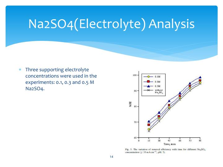 Na2SO4(Electrolyte) Analysis