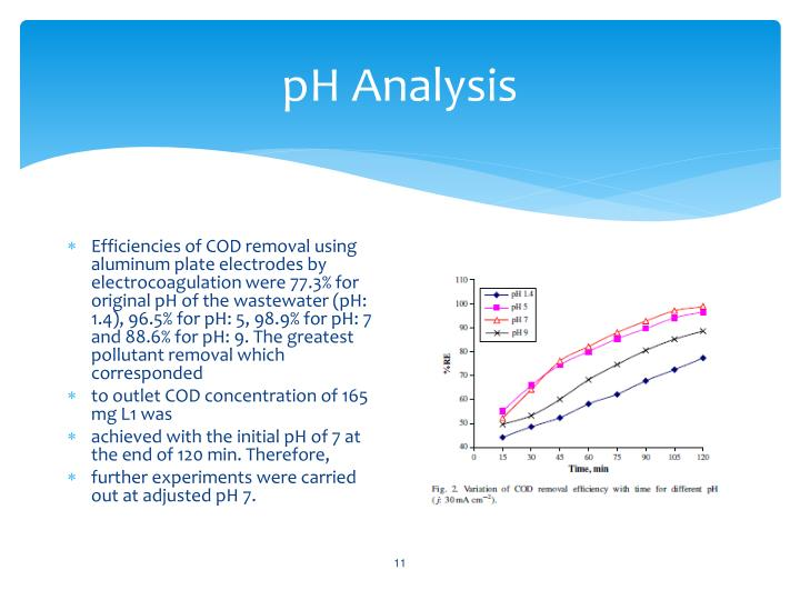 pH Analysis