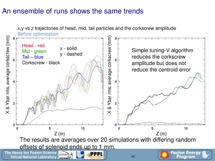 An ensemble of runs shows the same trends