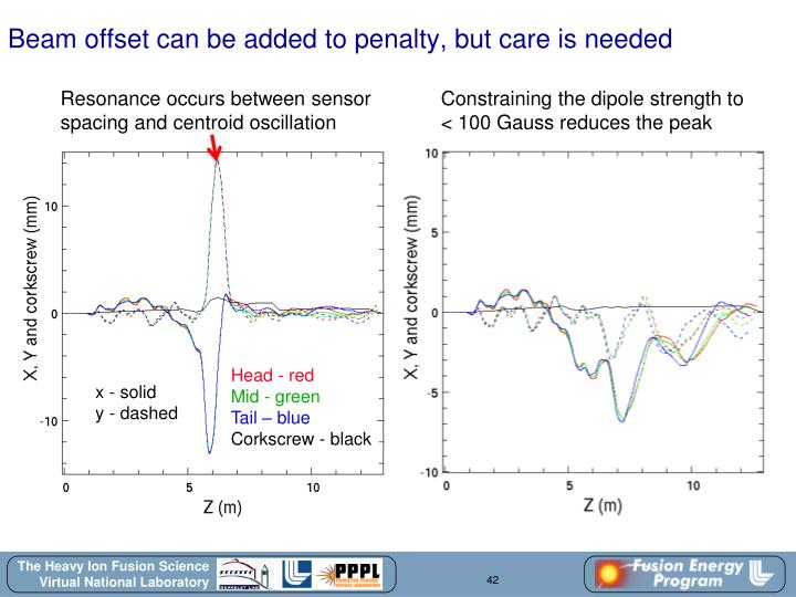 Beam offset can be added to penalty, but care is needed