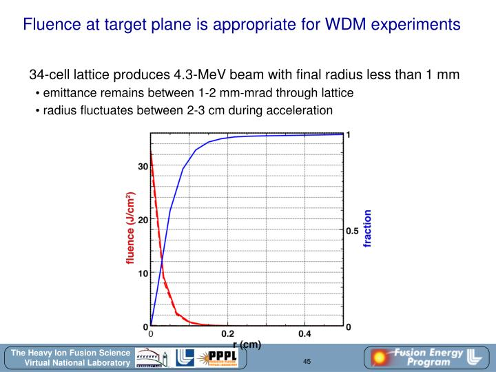 Fluence at target plane is appropriate for WDM experiments