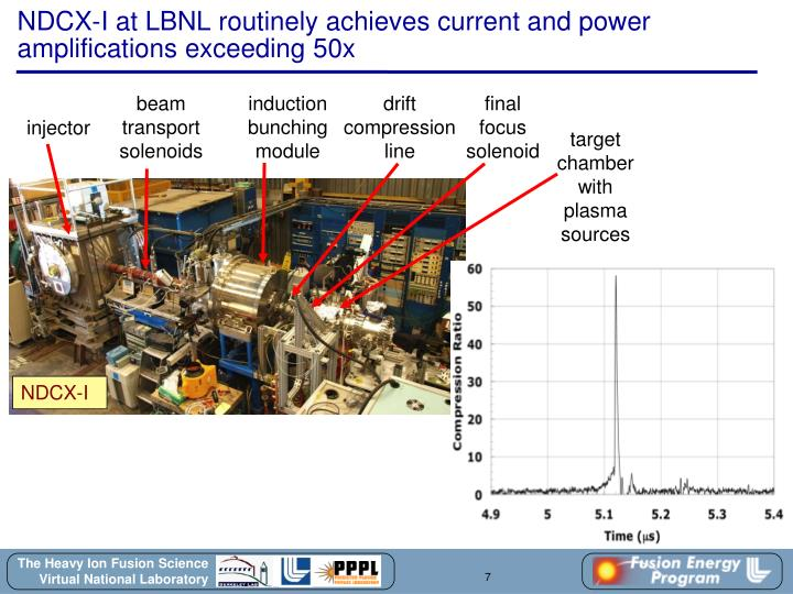 NDCX-I at LBNL routinely achieves current and power amplifications exceeding 50x