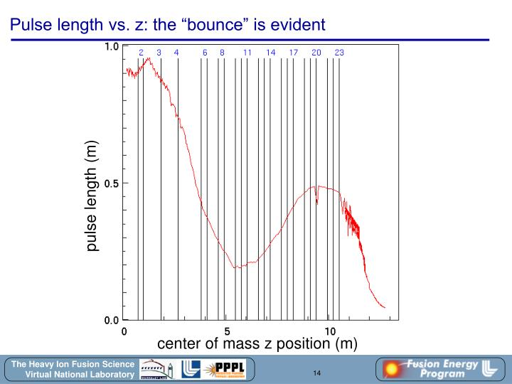 "Pulse length vs. z: the ""bounce"" is evident"