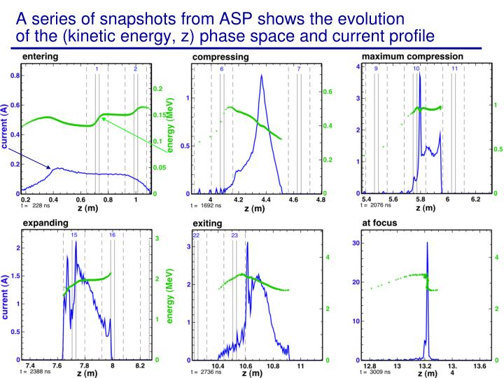 A series of snapshots from ASP shows the evolution                        of the (kinetic energy, z) phase space and current profile