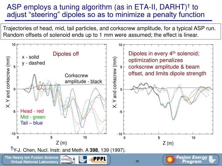 ASP employs a tuning algorithm (as in ETA-II, DARHT)