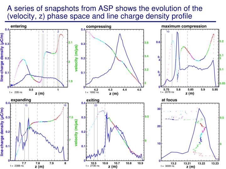 A series of snapshots from ASP shows the evolution of the (velocity, z) phase space and line charge density profile