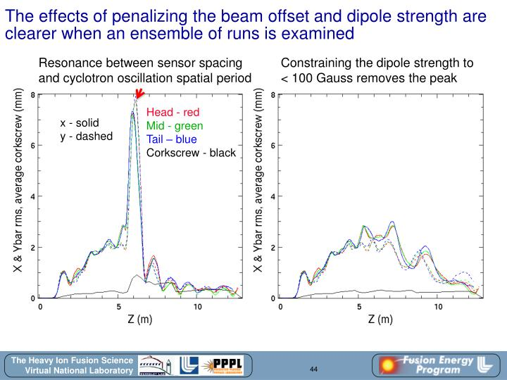 The effects of penalizing the beam offset and dipole strength are clearer when an ensemble of runs is examined